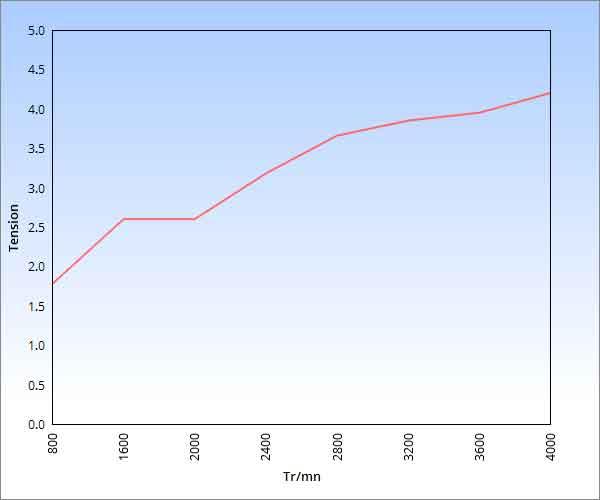 evolution du signal de masse d'air sur debitmetre analogique