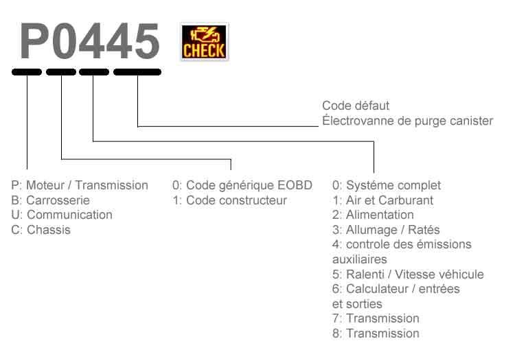 significtion des codes defauts eobd